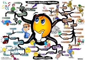 Creative - Mind Map