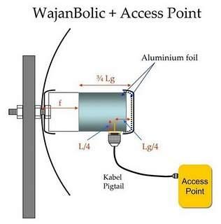 Diagram WajanBolic - Kami Dari Semua